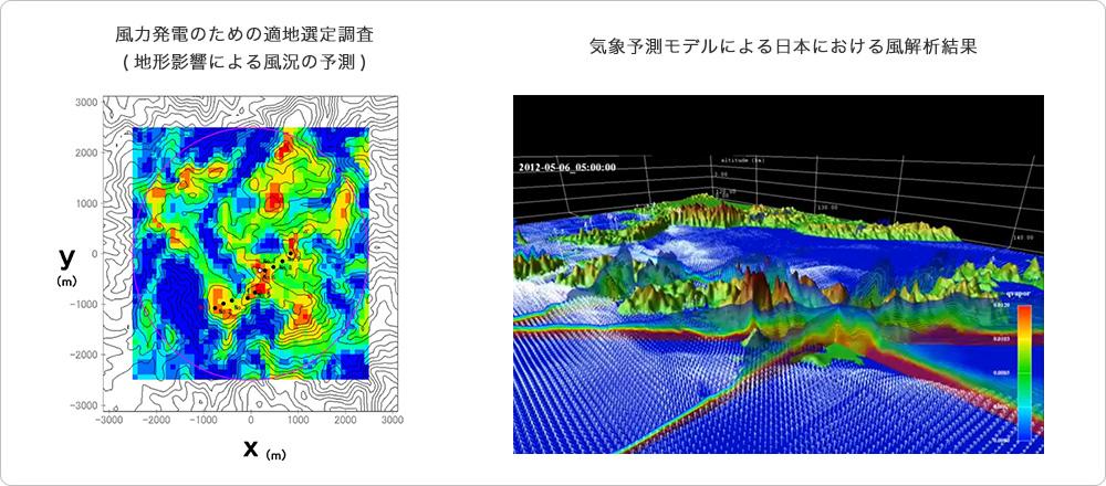 気象データ解析・予測評価 | 気...