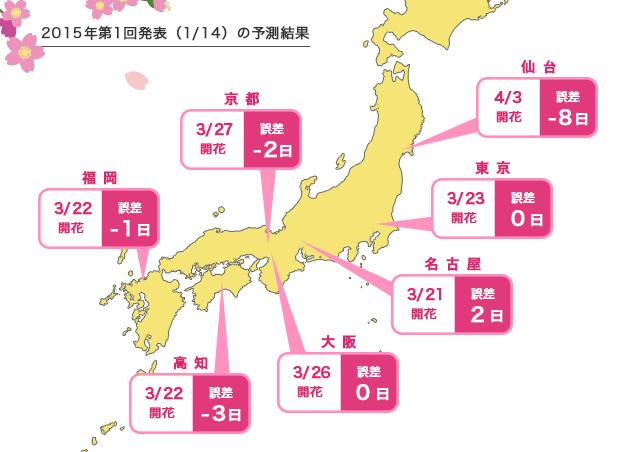 2015年第1回発表(1/14)の予測結果