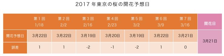 東京の桜の開花予想日