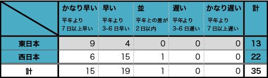 東・西日本の気象庁標本木の開花傾向毎の地点数