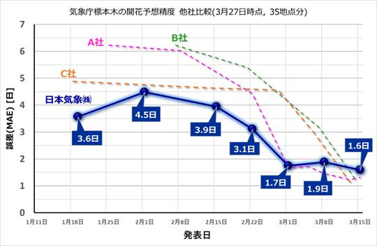 東・西日本の開花予想の精度