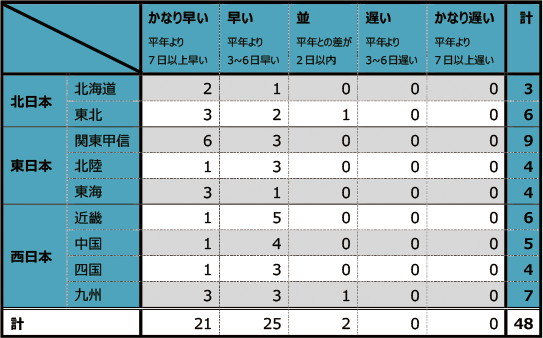 気象庁標本木の開花傾向毎の地点数