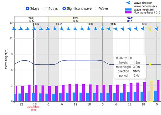 波高予測・波向・波周期予測